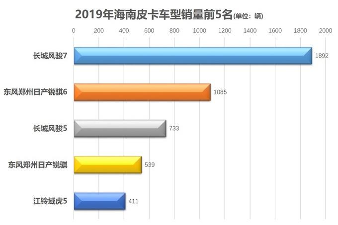 各地皮卡销量前5出炉31张图获悉消费者喜欢哪些车-图24
