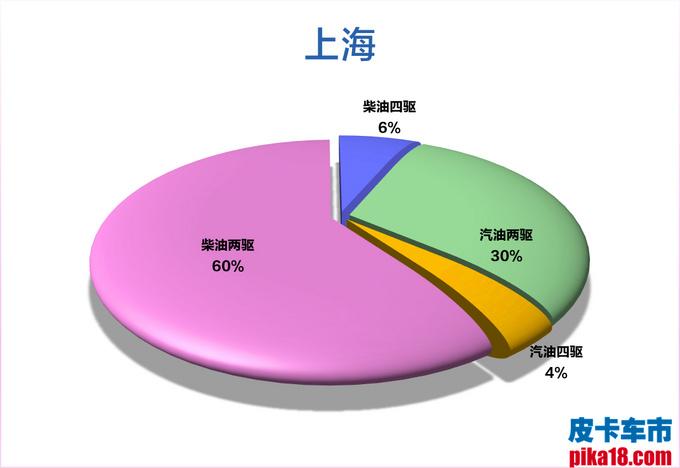 柴汽油皮卡市占率出炉 广西人最喜欢柴油四驱车-图33