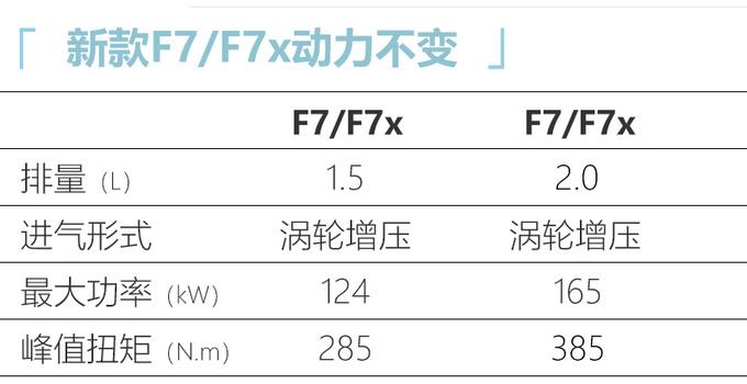 哈弗2021款F7/F7x上市 售XX.XX万起 配置大幅升级-图10