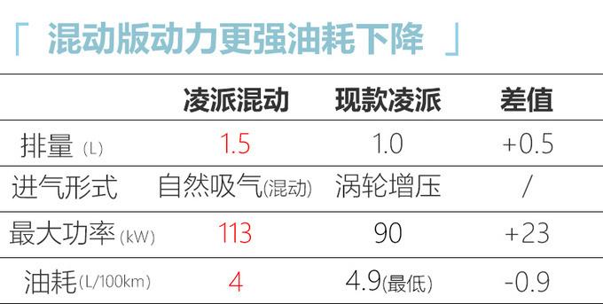 本田凌派锐·混动配置曝光 推4款车型/预售14万元-图10