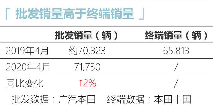 正增长 广汽本田4月批售量回暖 雅阁等4款车破万-图1