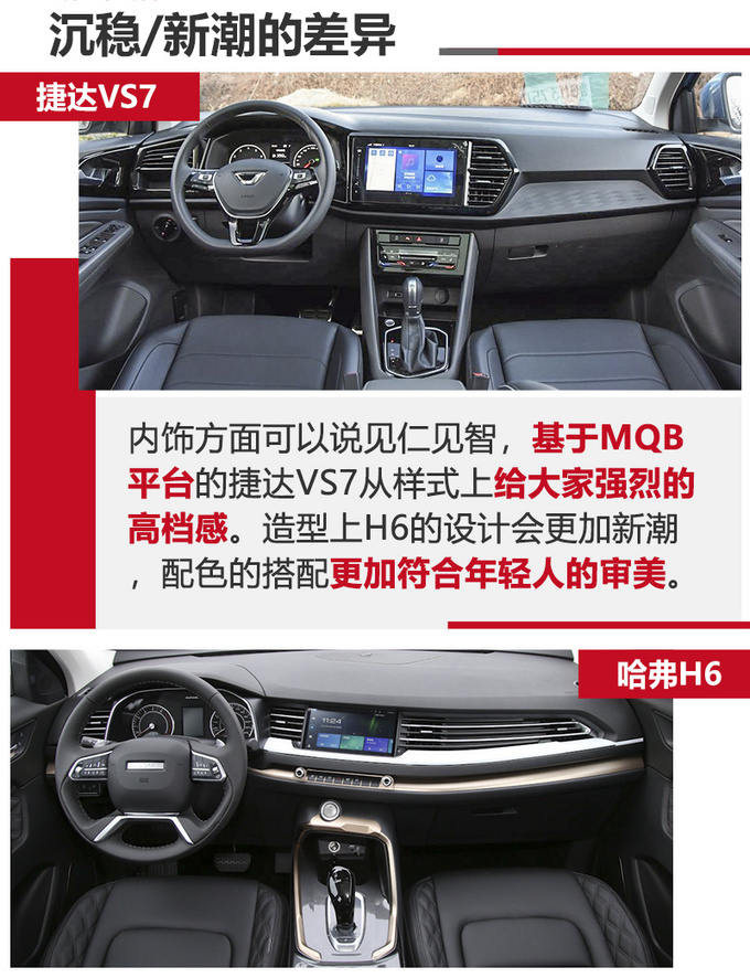 中德神车SUV价格相近 捷达VS7和哈弗H6谁更值-图1