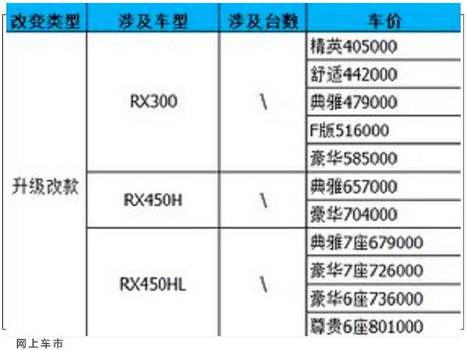 雷克萨斯新款RX配置曝光 40.5万元起售-最多涨7千-图4