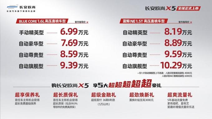售6.99万-10.29万,长安欧尚X5东莞正式上市-图1