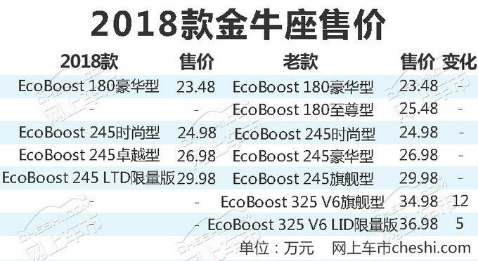 福特新金牛座正式上市 取消2.7T/售价降7万元-图2