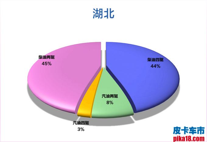 柴汽油皮卡市占率出炉 广西人最喜欢柴油四驱车-图23