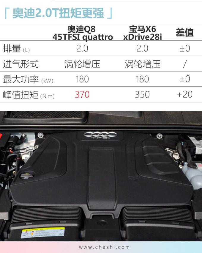 SUV家族新旗舰奥迪Q8正式上市 XX.XX万元起售-图2