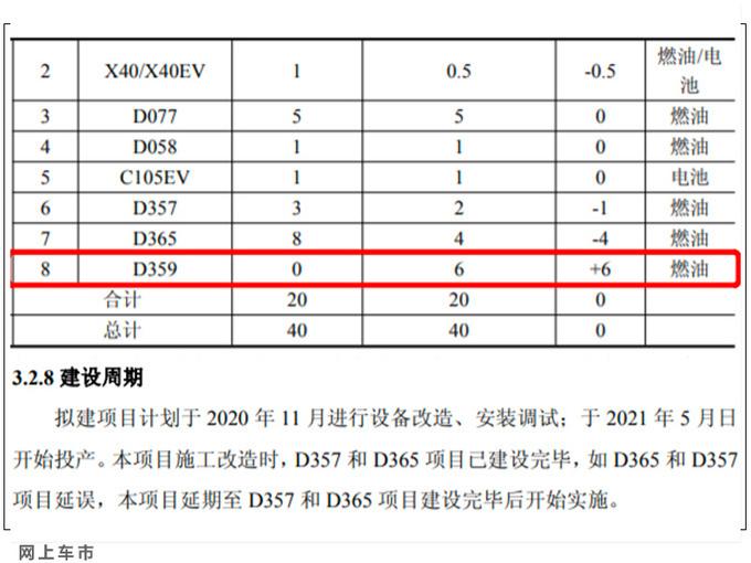 一汽奔腾产品规划曝光 T55三月上市-年底推旗舰轿车-图7