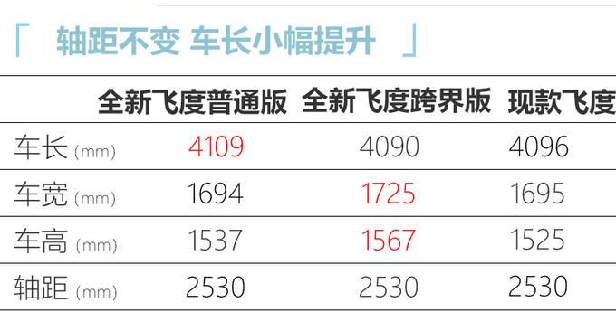 本田全新国产飞度将上市 增跨界版尺寸提升-图10