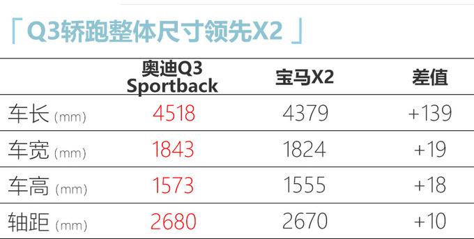 奥迪Q3轿跑5月29号上市 比宝马X2/GLA 28万起售-图6