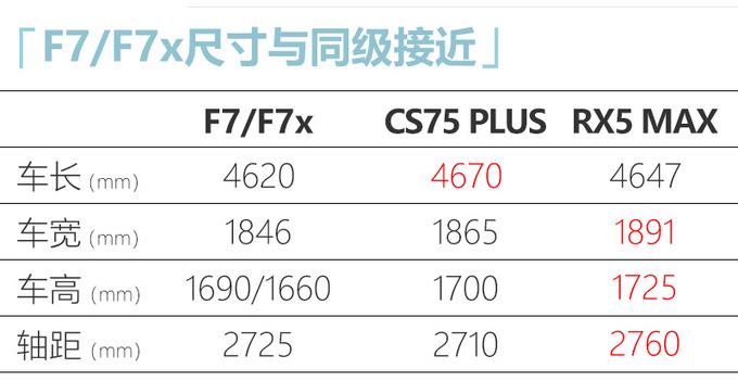 哈弗2021款F7/F7x上市 售XX.XX万起 配置大幅升级-图1