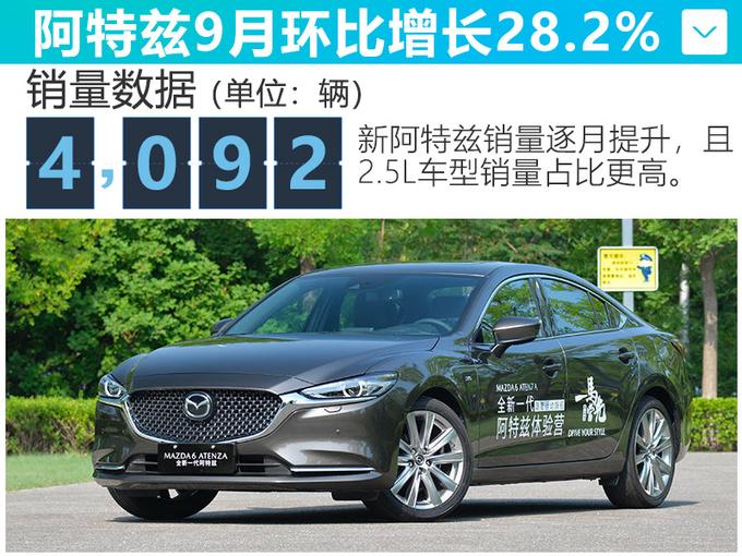 一汽马自达9月销量逆势涨16.8 新CX-4下月上市-图4