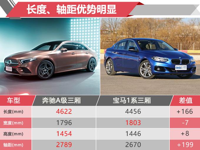奔驰A级启动预售 尺寸媲美宝马3系 11月23日开卖-图1