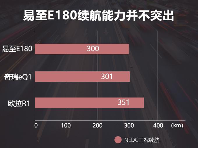 江铃新电动车曝光 续航300Km与奇瑞eQ1竞争-图2