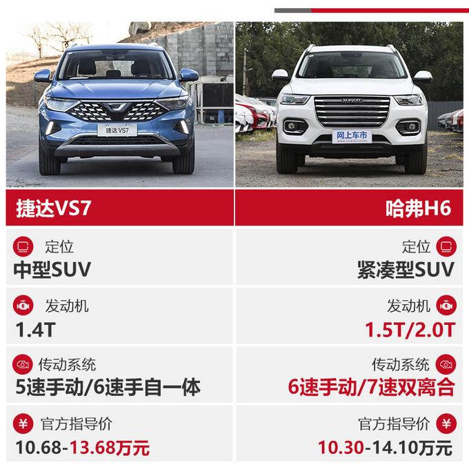 13万买台高品质SUV 捷达VS7和哈弗H6谁更值-图2