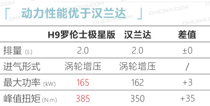 哈弗H9罗伦士极星版 全新越野套件-售价36.88万-图5