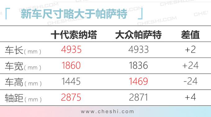 北京现代将发布2款新车 十代索纳塔换1.5T引擎-图5
