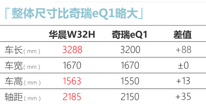 华晨全新纯电动车10月下线 与奇瑞小蚂蚁同级别-图5