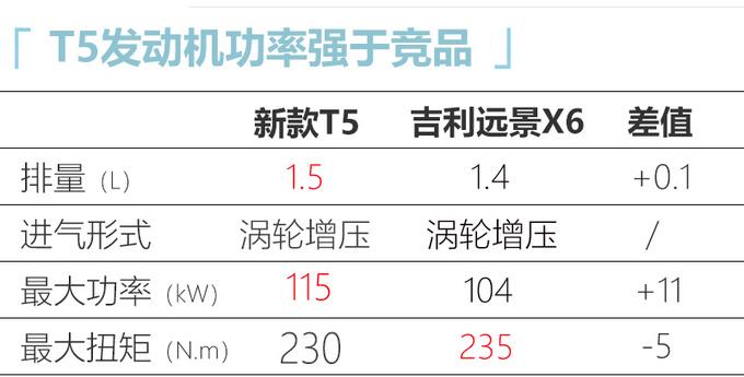 8月18日上市东风风行新T5/T5L配置升级 7万起售-图8