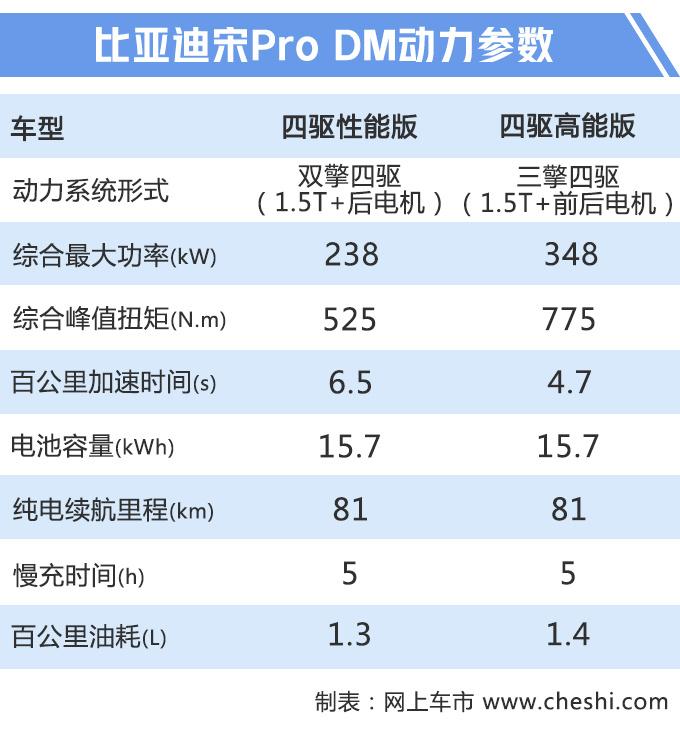 比亚迪宋Pro上市 三种动力售价8.98-21.98万元-图2
