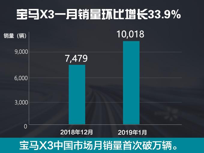 宝马国产X3月销量首次破万终端现金优惠5万元-图2