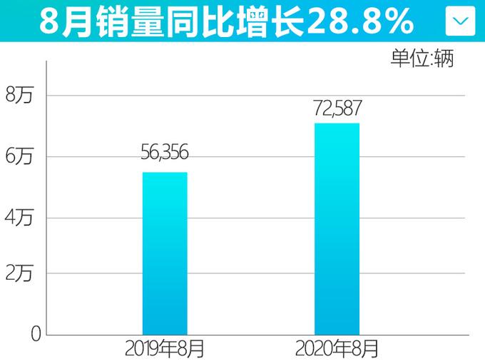 广汽本田8月销量劲增28.8 全新飞度订单超16000辆-图4
