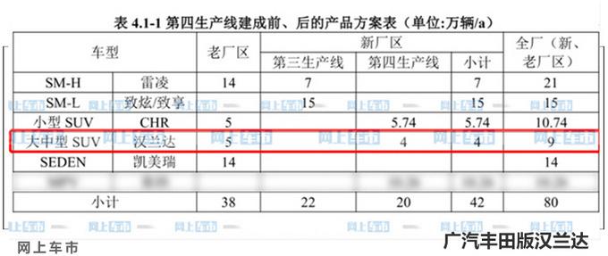 丰田全新汉兰达国内实拍主打2.5L混动下个月发布-图9