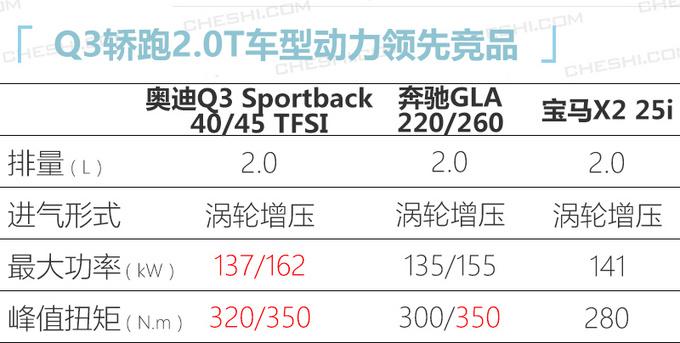 奥迪Q3轿跑SUV量产下线 4月上市预计29万元起售-图4