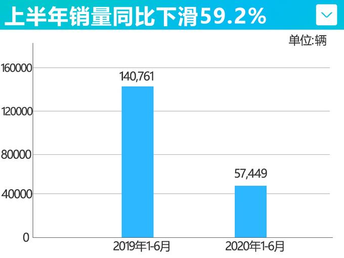 比亚迪新能源车6月销量腰斩 累计暴跌59.2-图4