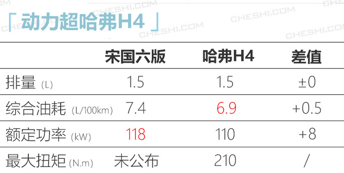 比亚迪宋国六版换新1.5T发动机 动力超哈弗H4-图6