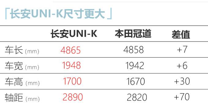 长安UNI-K 2.0T售16-20万元 比CS95更大还便宜-图11