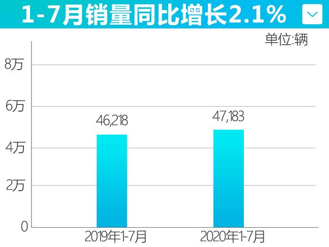 一汽马自达7月销量增长4.1 CX-4表现亮眼独占70-图6