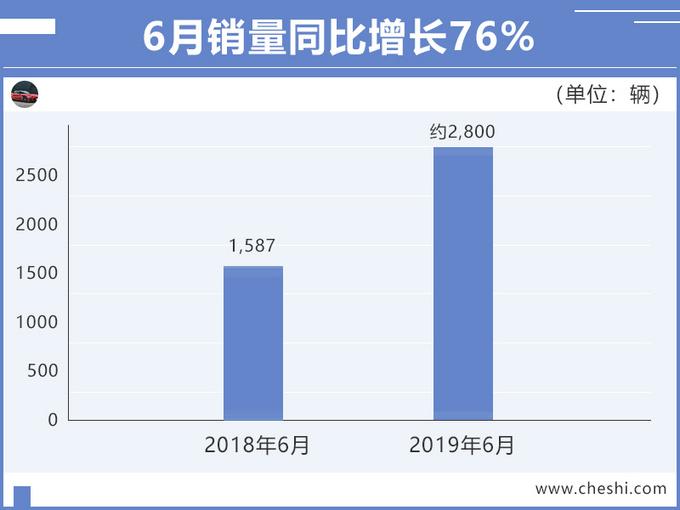 广汽新能源1-6月销量劲增73 Aion S大涨95-图2