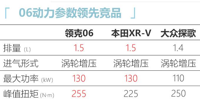 领克06配置曝光 预售价比本田缤智便宜/配置更丰富-图7