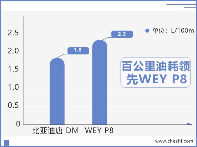 比亚迪唐混动SUV新增入门版 9月上市售价下调-图2
