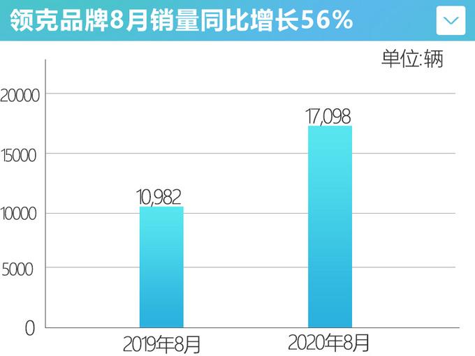 再创新高领克8月销量暴涨56-06将助推破2万辆-图4