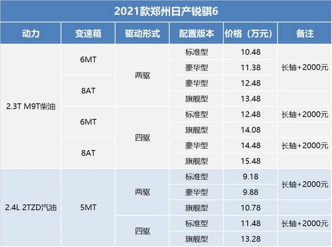 2021款郑州日产锐骐6上市售价9.18-15.48万元-图1