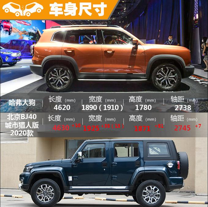 哈弗大狗/北京BJ40 同为硬派SUV哪款最值得买-图6