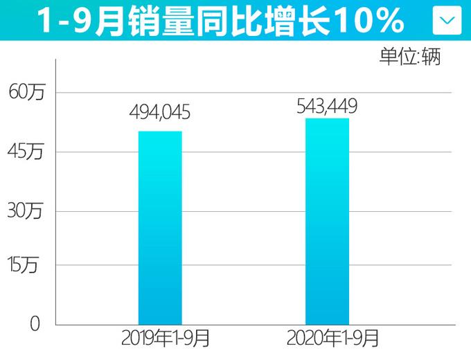 破纪录广汽丰田9月销量突破8万辆 雷凌增长19-图4