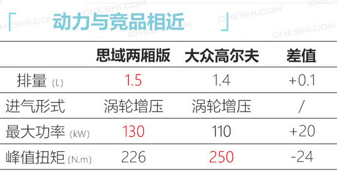 东风本田将推5款新车 思域两厢领衔/CR-V增插混版-图5