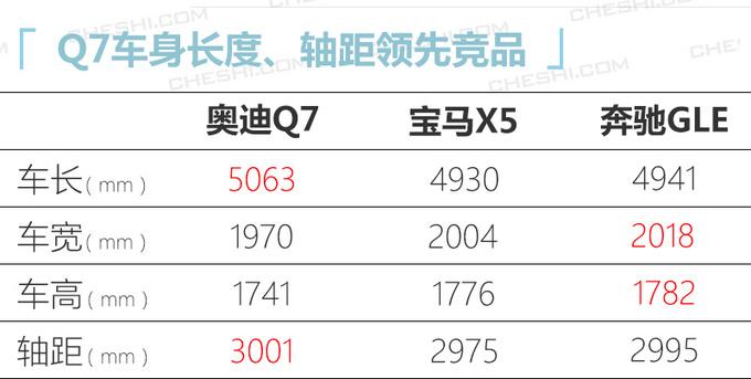 奥迪新款Q7售价曝光接受预定-专享版69.98万起-图2