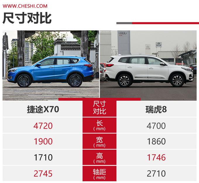 同门之争相同价位谁更值得买捷途X70对比瑞虎8-图4