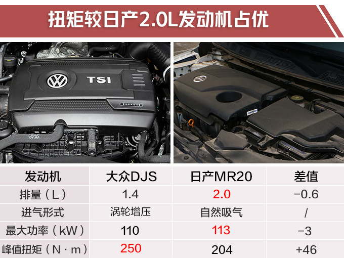 大众捷达VS5实拍 MQB平台打造-尺寸超日产逍客-图1