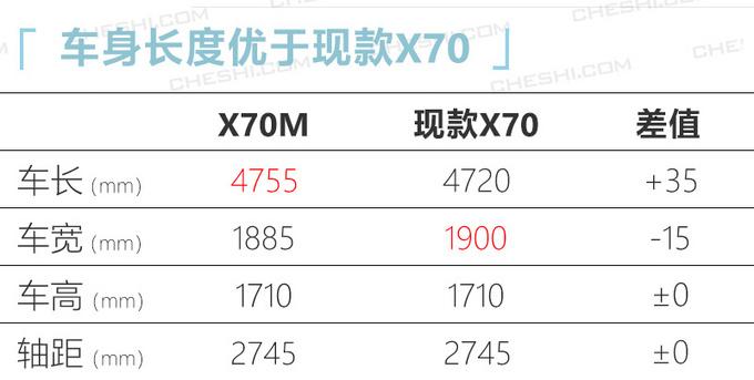 捷途X70M上市 与X70共享配置6.49万起售-图7