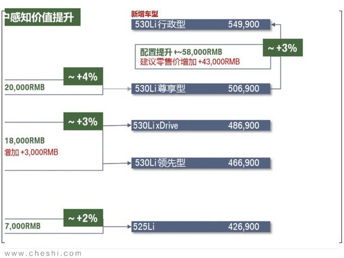 宝马国产新5系售价曝光 取消3.0T-顶配涨4.3万元-图2