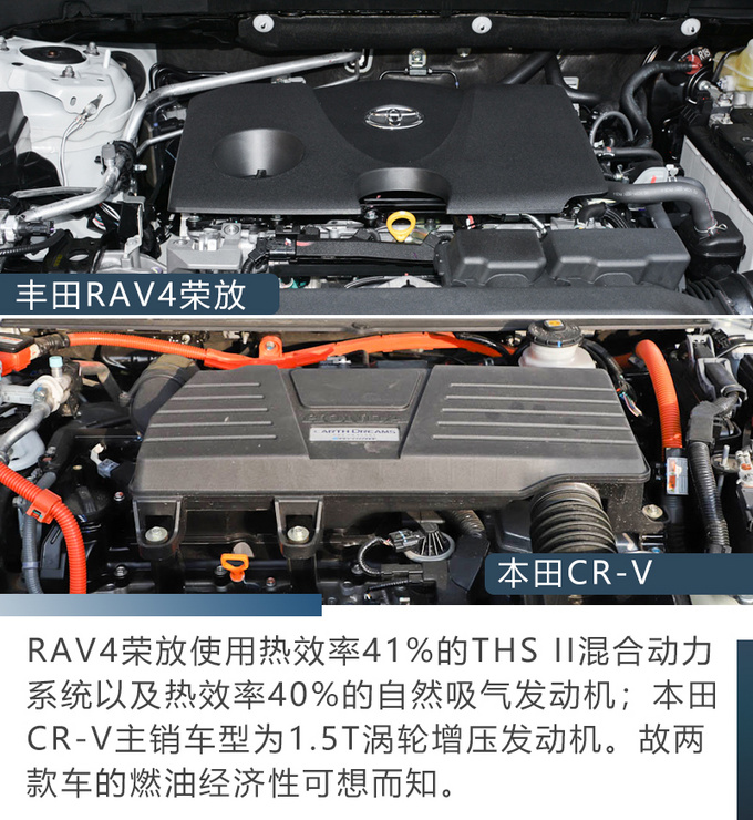 同级最强SUV之争全新RAV4荣放对比本田CRV-图12