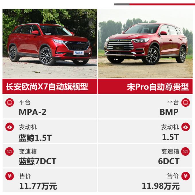 国民精品SUV的标杆之争 长安欧尚X7对比宋Pro-图2