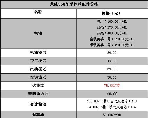 上海汽车 荣威350 保养费用高清图片