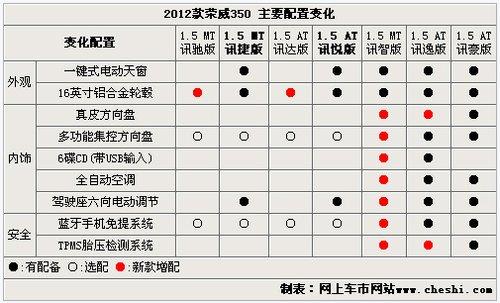 2012款荣威350上市 外观不同程度升级改装高清图片