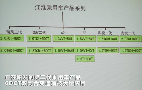 江淮  瑞鹰 2.0T AMT